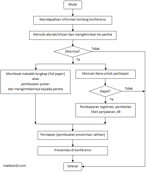 Diagram Alir partisipasi dalam sebuah konferensi