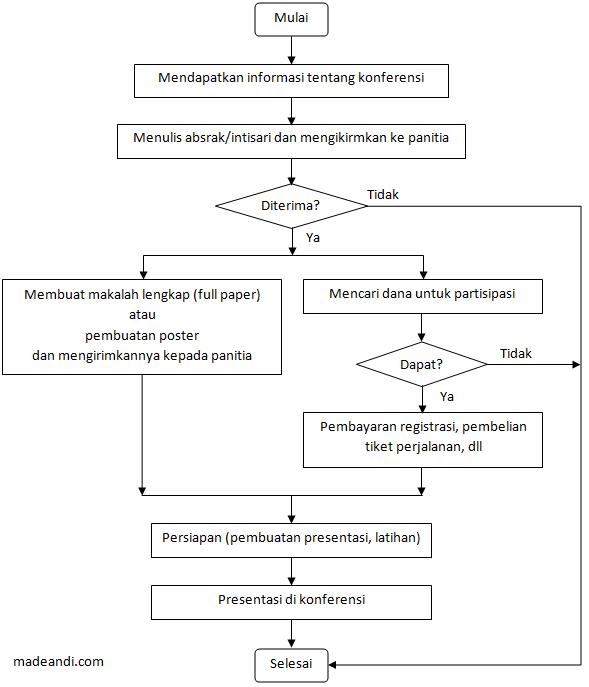 Tips mendapatkan dana untuk konferensi atau travel grant a diagram alir partisipasi dalam sebuah konferensi ccuart Image collections